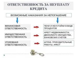 Уголовная ответственность за неуплату кредита с какой суммы