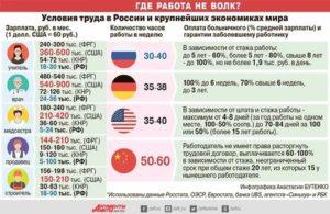 Почему в россии нет работы и низкий уровень оплаты труда