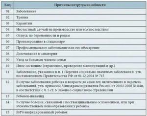Шифр заболеваний в больничном листе