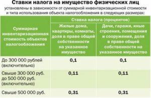Ставка налога на коммерческую недвижимость физических лиц