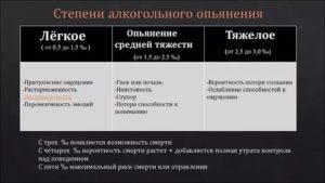 Признаки алкогольного опьянения четко указанные в законе