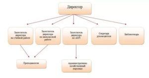 Кто входит в административно хозяйственный персонал